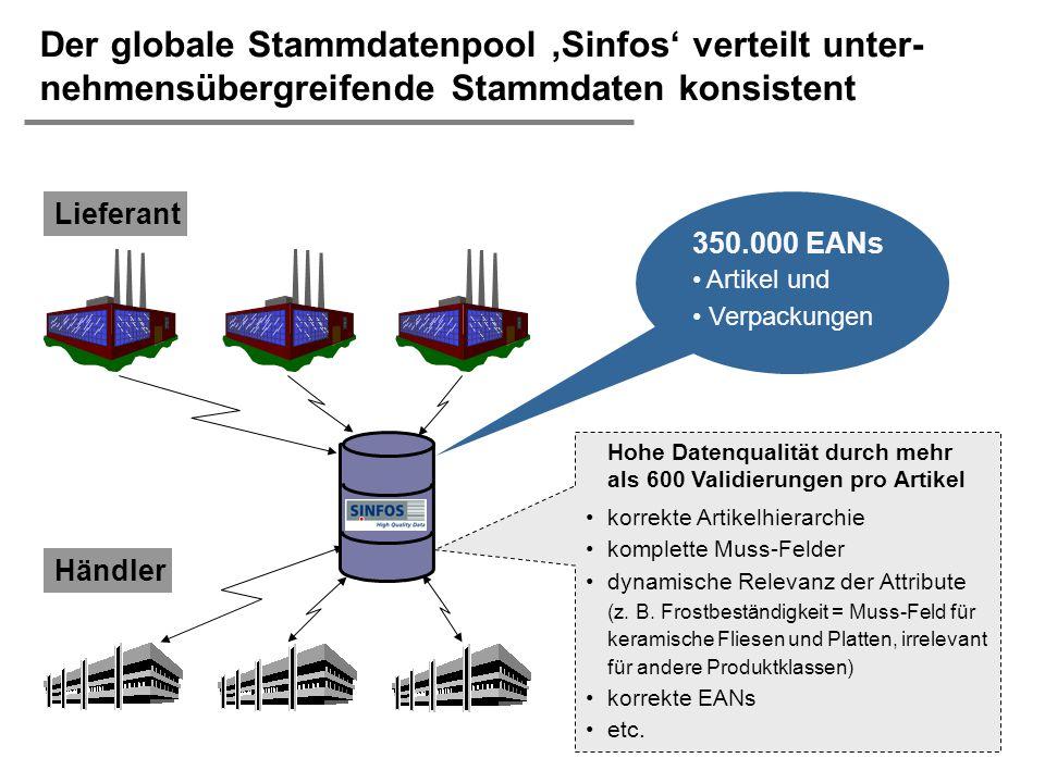  H. Österle / Slide 12 IWI-HSG Der globale Stammdatenpool 'Sinfos' verteilt unter- nehmensübergreifende Stammdaten konsistent Lieferant Händler Hohe