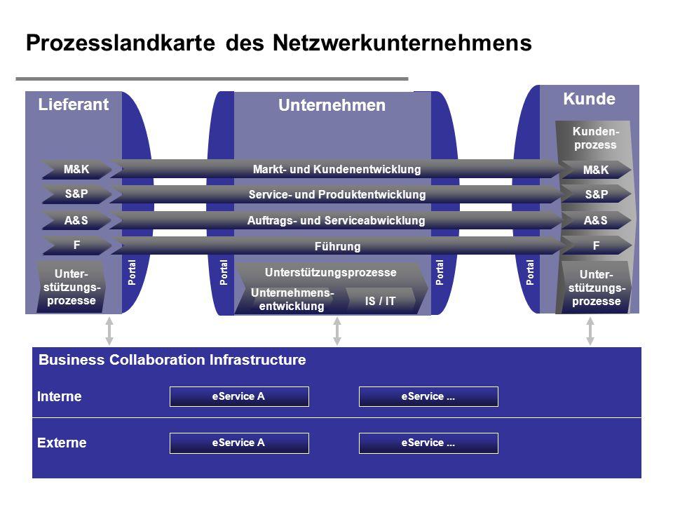  H. Österle / Slide 3 IWI-HSG Business Collaboration Infrastructure Unternehmen Kunde Kunden- prozess eService AeService... Prozesslandkarte des Netz