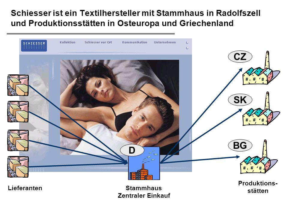  H. Österle / Slide 6 IWI-HSG Schiesser ist ein Textilhersteller mit Stammhaus in Radolfszell und Produktionsstätten in Osteuropa und Griechenland CZ