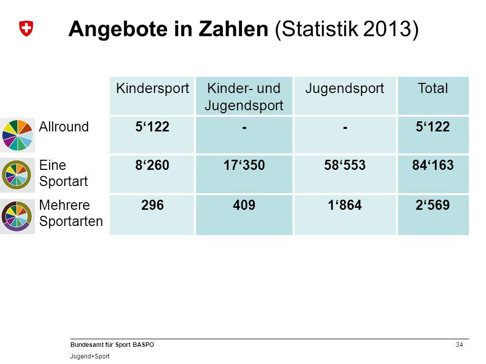 34 Bundesamt für Sport BASPO Jugend+Sport Angebote in Zahlen (Statistik 2013) KindersportKinder- und Jugendsport JugendsportTotal Allround5'122-- Eine