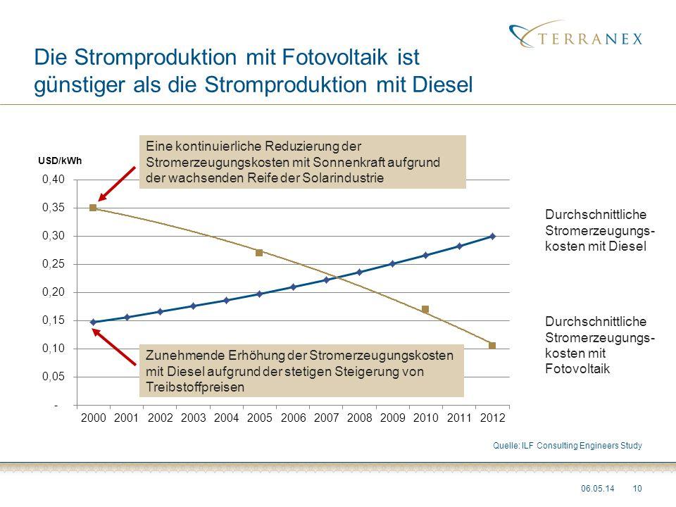 Die Stromproduktion mit Fotovoltaik ist günstiger als die Stromproduktion mit Diesel 06.05.1410 Eine kontinuierliche Reduzierung der Stromerzeugungsko