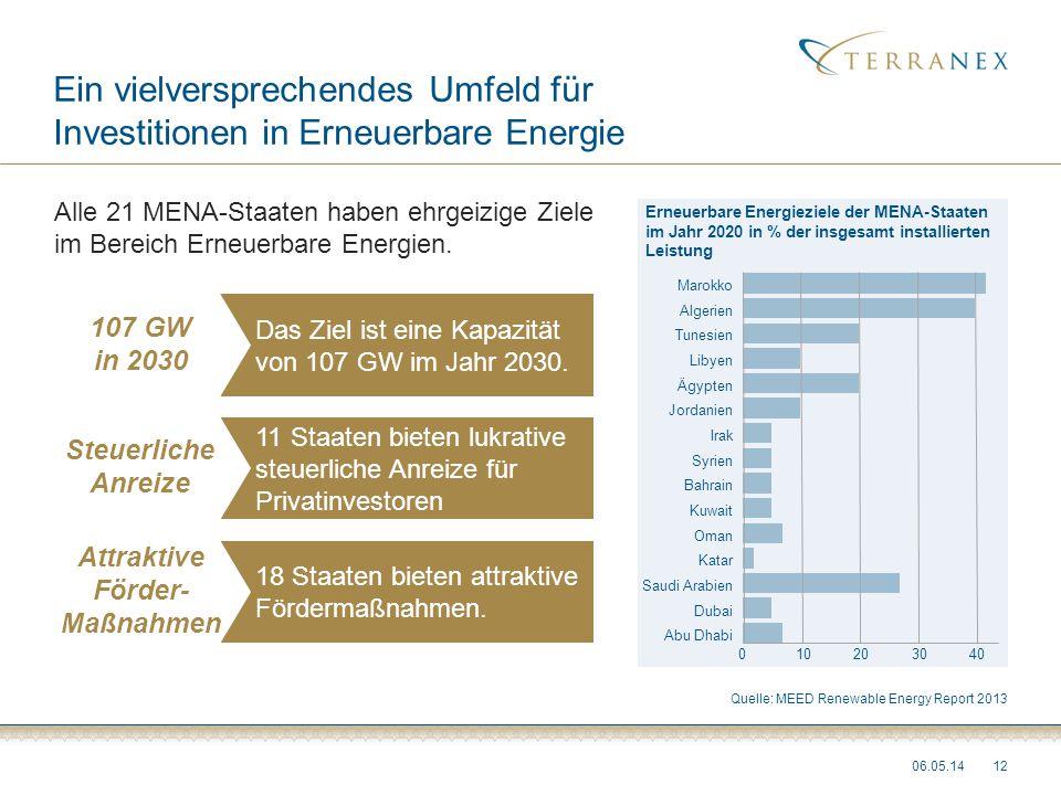 06.05.1412 Erneuerbare Energieziele der MENA-Staaten im Jahr 2020 in % der insgesamt installierten Leistung Ein vielversprechendes Umfeld für Investit