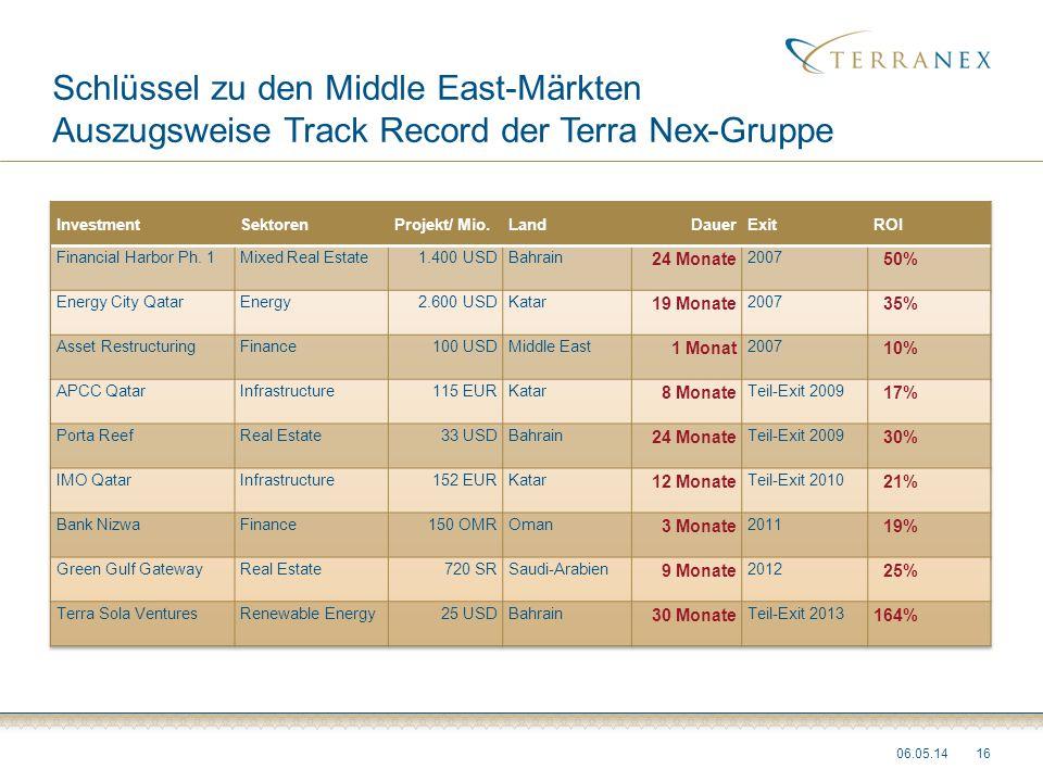 Schlüssel zu den Middle East-Märkten Auszugsweise Track Record der Terra Nex-Gruppe 06.05.1416