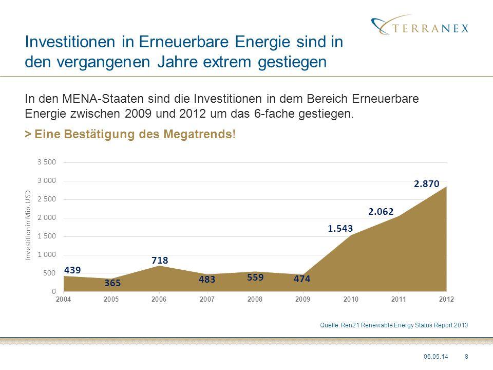 Investitionen in Erneuerbare Energie sind in den vergangenen Jahre extrem gestiegen In den MENA-Staaten sind die Investitionen in dem Bereich Erneuerb