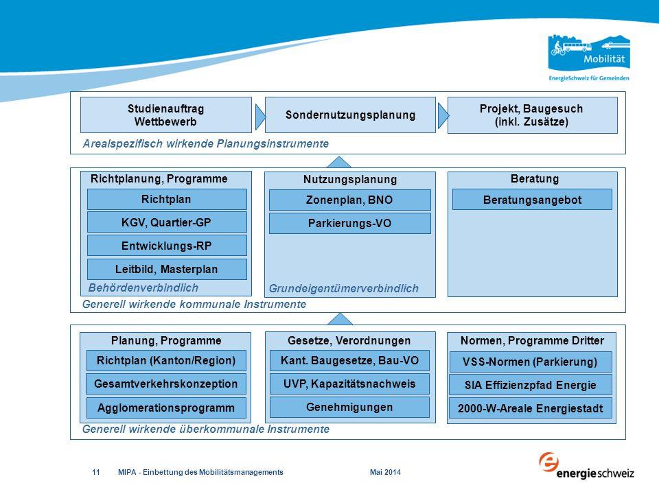 MIPA - Einbettung des Mobilitätsmanagements Mai 2014 11 Studienauftrag Wettbewerb Sondernutzungsplanung Projekt, Baugesuch (inkl.