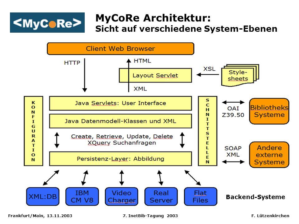 Frankfurt/Main, 13.11.2003 7. InetBib-Tagung 2003 F. Lützenkirchen MyCoRe Architektur: Sicht auf verschiedene System-Ebenen Backend-Systeme