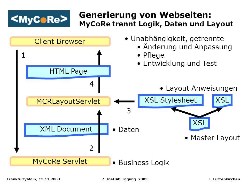 Frankfurt/Main, 13.11.2003 7. InetBib-Tagung 2003 F. Lützenkirchen MyCoRe Servlet XML Document Client Browser MCRLayoutServlet HTML Page XSL Styleshee