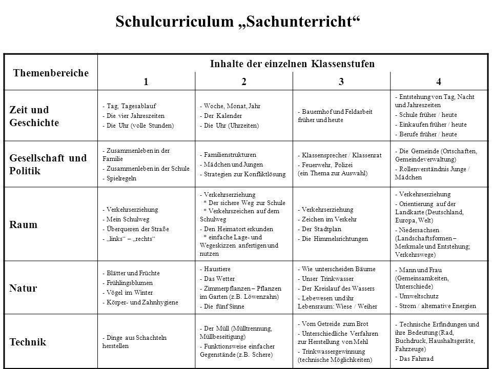 """Schulcurriculum """"Sachunterricht KlassenstufenLeistungsüberprüfung und Wertung 1  Mündliche Mitarbeit  Unterrichtsdokumentation (z.B."""