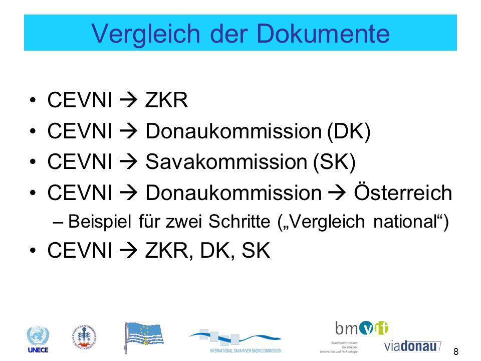 8 Vergleich der Dokumente CEVNI  ZKR CEVNI  Donaukommission (DK) CEVNI  Savakommission (SK) CEVNI  Donaukommission  Österreich –Beispiel für zwei