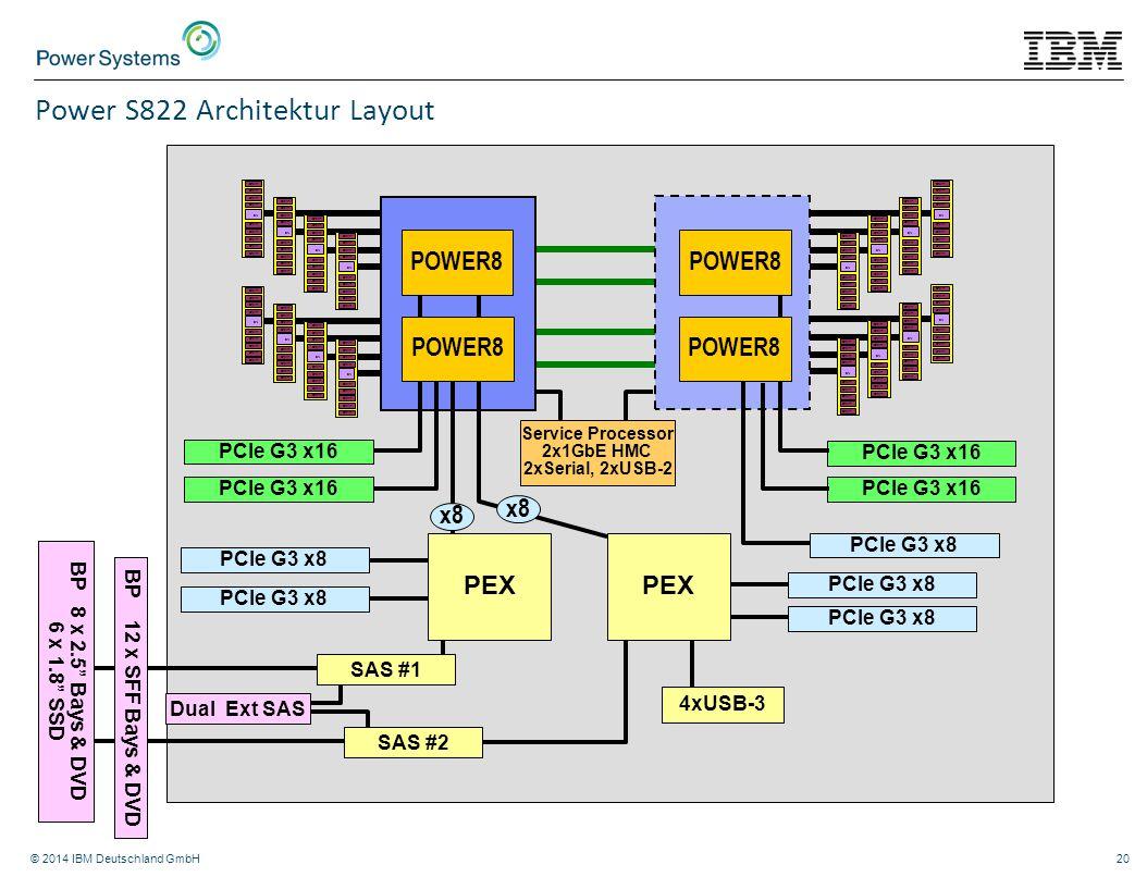 © 2014 IBM Deutschland GmbH20 PCIe G3 x8 4xUSB-3 PCIe G3 x8 SN DRAM SN DRAM SN DRAM SN DRAM SN DRAM SN DRAM SN DRAM SN DRAM SN DRAM SN DRAM SN DRAM SN