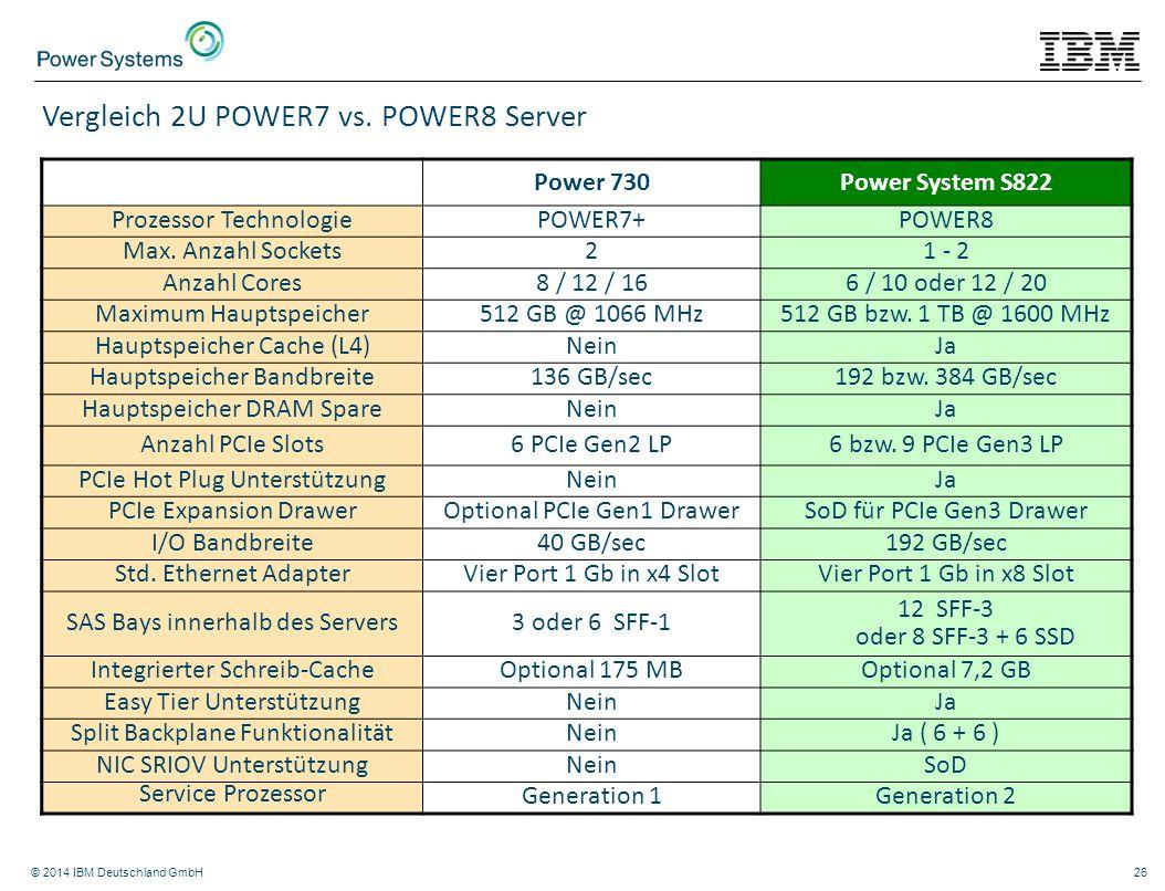 © 2014 IBM Deutschland GmbH26 Power 730Power System S822 Prozessor TechnologiePOWER7+POWER8 Max. Anzahl Sockets21 - 2 Anzahl Cores8 / 12 / 166 / 10 od