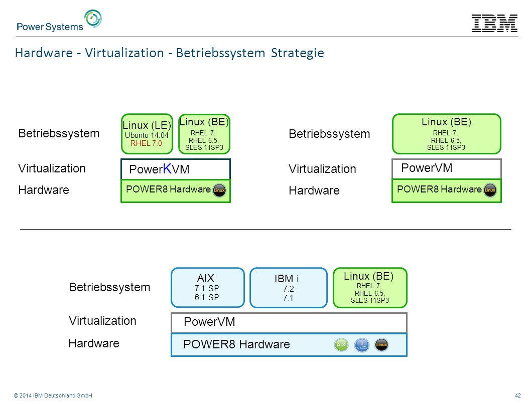 © 2014 IBM Deutschland GmbH42 Hardware - Virtualization - Betriebssystem Strategie PowerVM POWER8 Hardware AIX 7.1 SP 6.1 SP IBM i 7.2 7.1 Linux (BE)