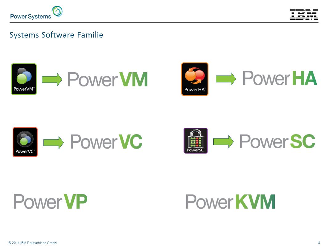 © 2014 IBM Deutschland GmbH8 Systems Software Familie