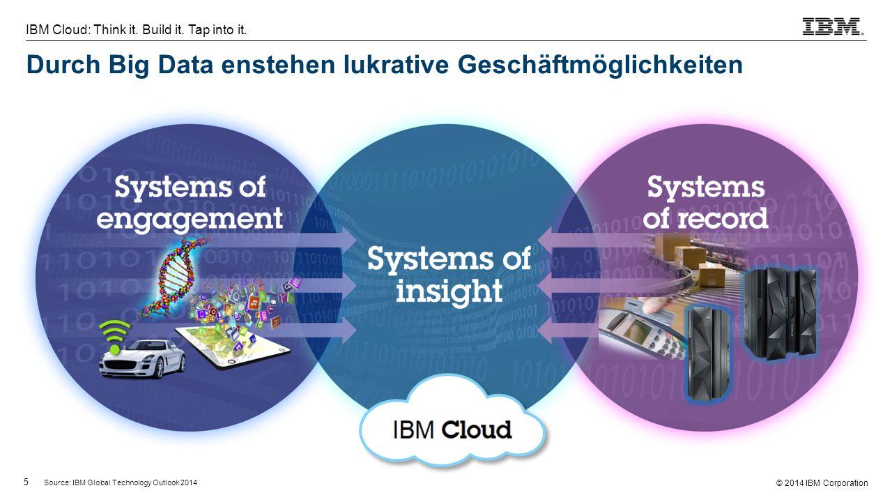 © 2014 IBM Corporation 5 IBM Cloud: Think it. Build it. Tap into it. Durch Big Data enstehen lukrative Geschäftmöglichkeiten Source: IBM Global Techno