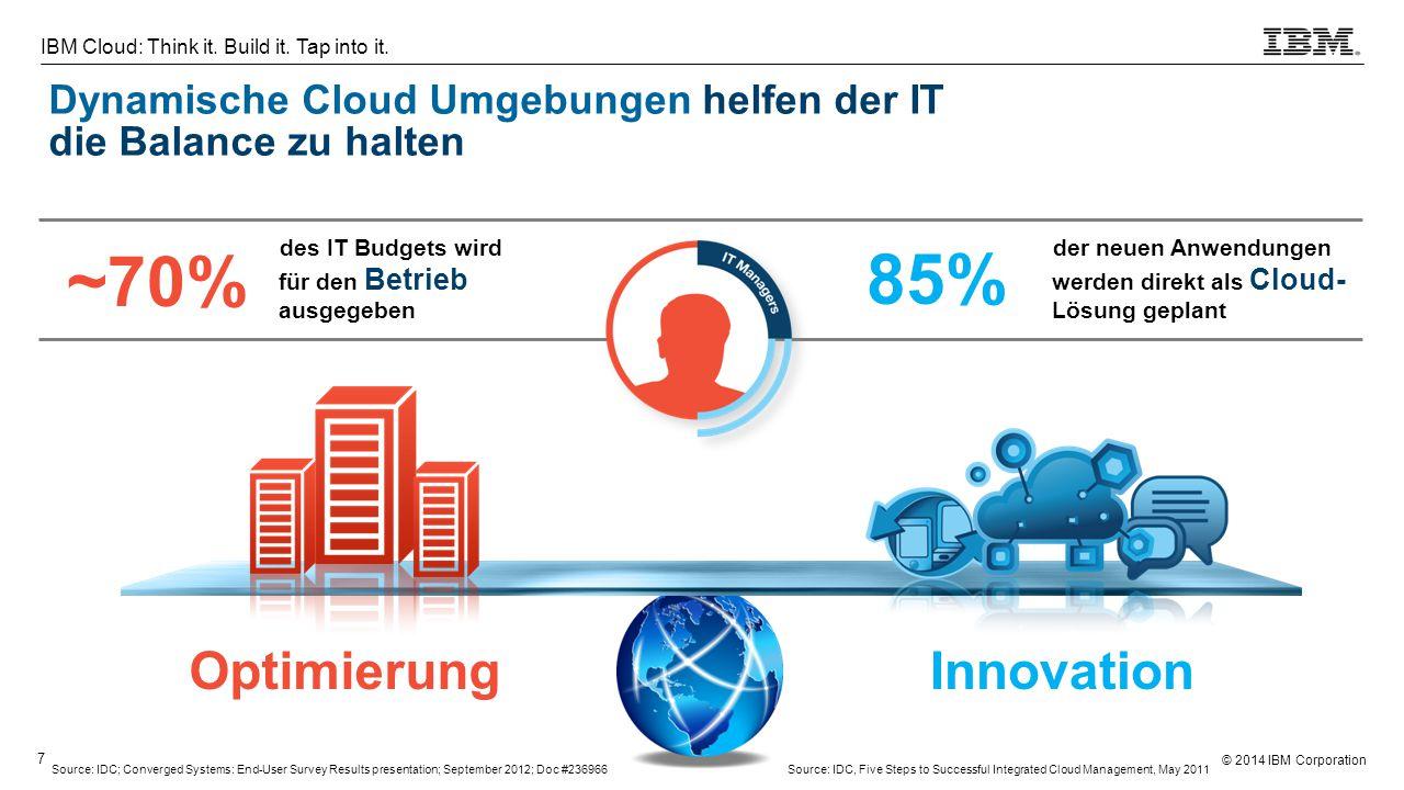 © 2014 IBM Corporation 7 IBM Cloud: Think it. Build it. Tap into it. der neuen Anwendungen werden direkt als Cloud- Lösung geplant des IT Budgets wird