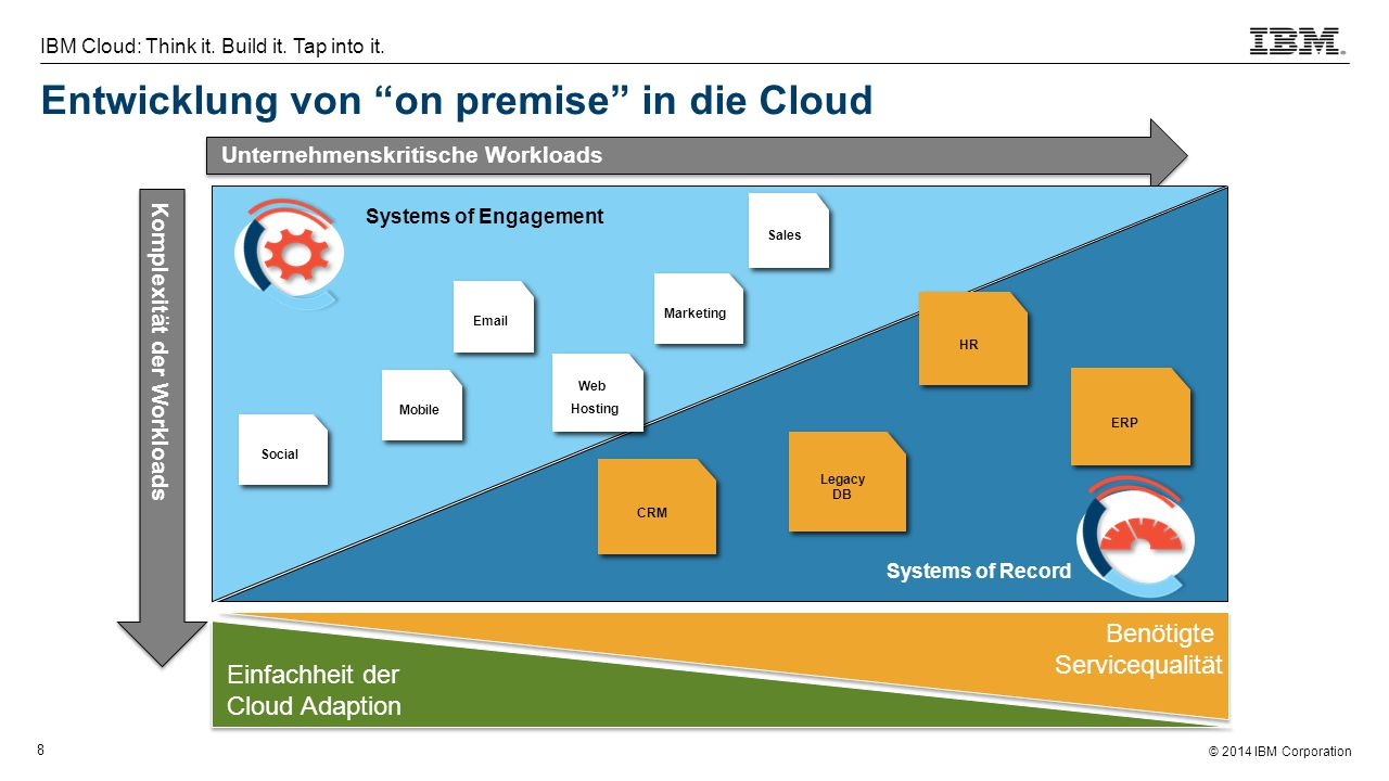 © 2014 IBM Corporation 8 IBM Cloud: Think it. Build it. Tap into it. Unternehmenskritische Workloads Komplexität der Workloads ERP Legacy DB CRM HR Em