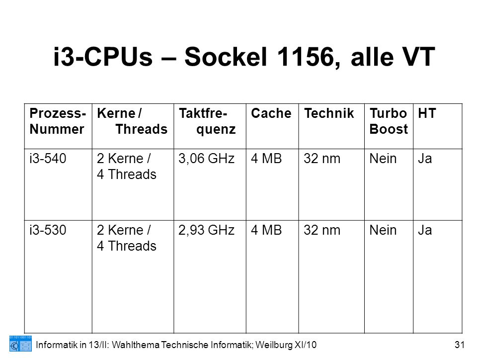 Informatik in 13/II: Wahlthema Technische Informatik; Weilburg XI/1031 i3-CPUs – Sockel 1156, alle VT Prozess- Nummer Kerne / Threads Taktfre- quenz CacheTechnikTurbo Boost HT i3-5402 Kerne / 4 Threads 3,06 GHz4 MB32 nmNeinJa i3-5302 Kerne / 4 Threads 2,93 GHz4 MB32 nmNeinJa