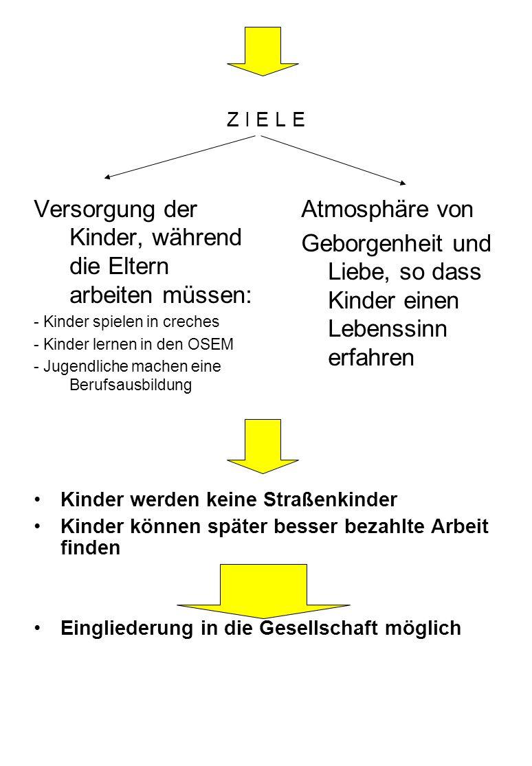 Z I E L E Versorgung der Kinder, während die Eltern arbeiten müssen: - Kinder spielen in creches - Kinder lernen in den OSEM - Jugendliche machen eine