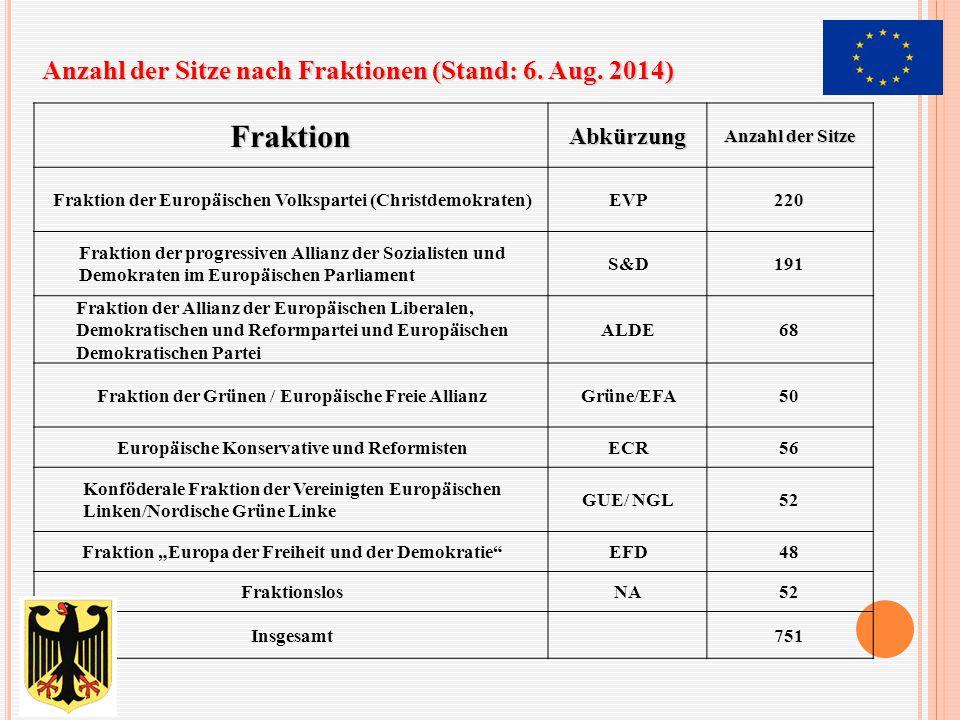 Anzahl der Sitze nach Fraktionen (Stand: 6. Aug. 2014) FraktionAbkürzung Anzahl der Sitze Fraktion der Europäischen Volkspartei (Christdemokraten)EVP2