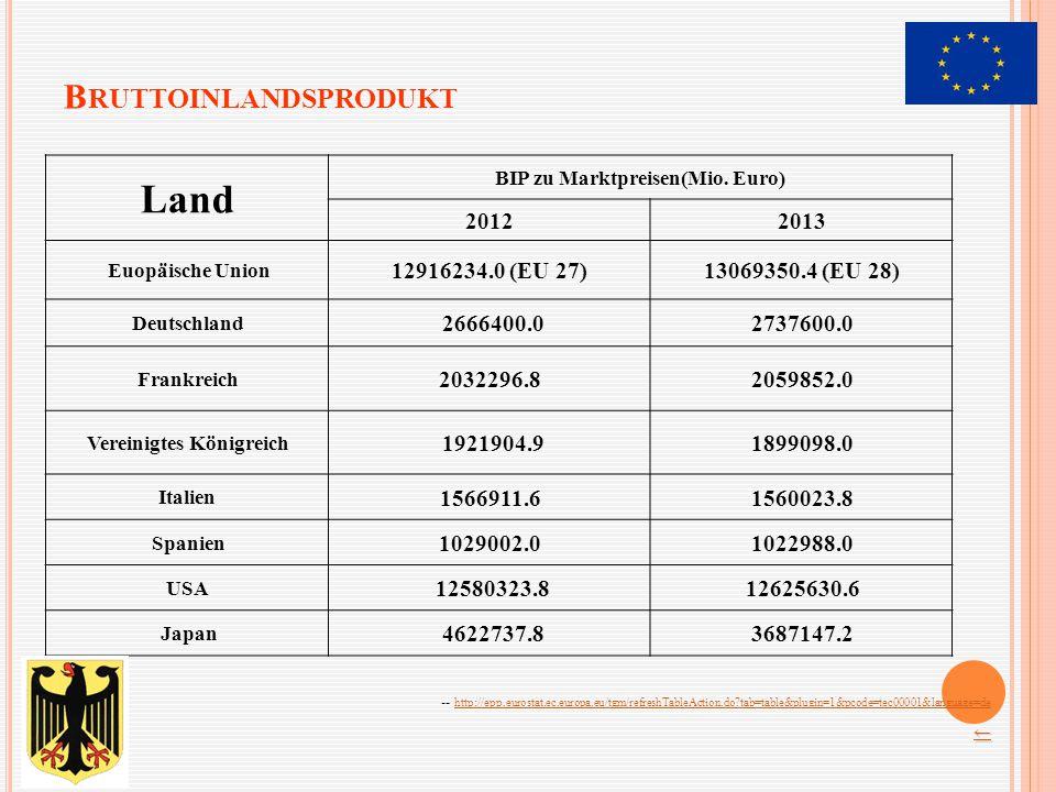 B RUTTOINLANDSPRODUKT Land BIP zu Marktpreisen(Mio. Euro) 20122013 Euopäische Union 12916234.0 (EU 27)13069350.4 (EU 28) Deutschland 2666400.02737600.