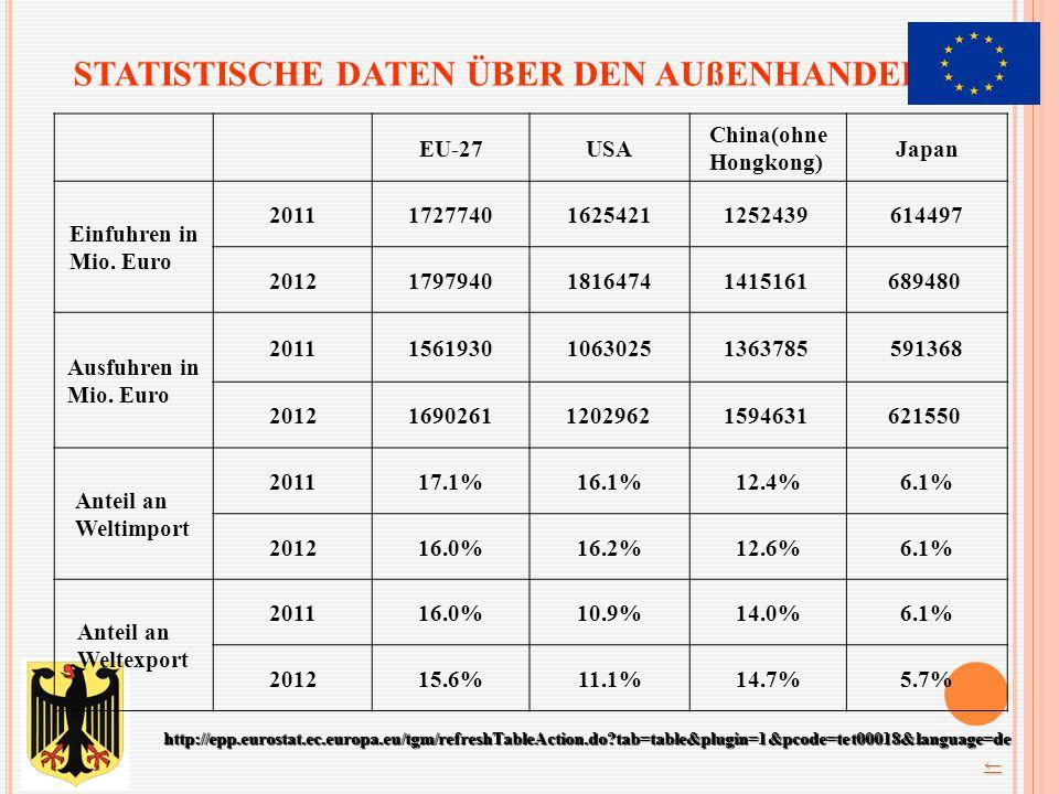 STATISTISCHE DATEN ÜBER DEN AUßENHANDEL EU-27USA China(ohne Hongkong) Japan Einfuhren in Mio. Euro 2011172774016254211252439 614497 201217979401816474