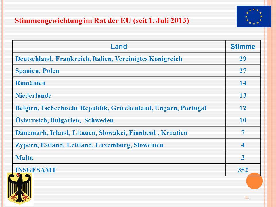 LandStimme Deutschland, Frankreich, Italien, Vereinigtes Königreich29 Spanien, Polen27 Rumänien14 Niederlande13 Belgien, Tschechische Republik, Griech