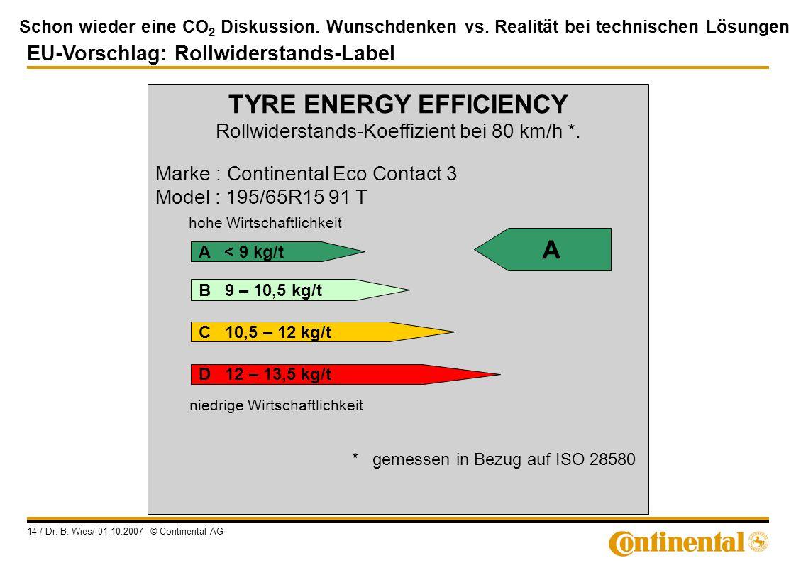 Schon wieder eine CO 2 Diskussion. Wunschdenken vs. Realität bei technischen Lösungen 14 / Dr. B. Wies/ 01.10.2007 © Continental AG TYRE ENERGY EFFICI
