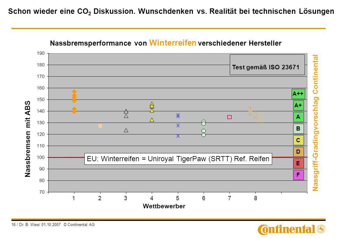 Schon wieder eine CO 2 Diskussion. Wunschdenken vs. Realität bei technischen Lösungen 16 / Dr. B. Wies/ 01.10.2007 © Continental AG Wettbewerber 12345
