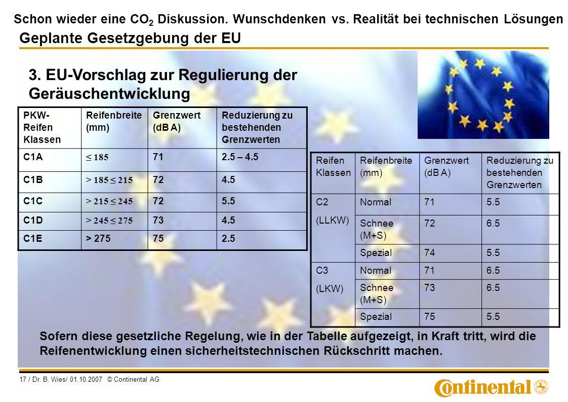 Schon wieder eine CO 2 Diskussion. Wunschdenken vs. Realität bei technischen Lösungen 17 / Dr. B. Wies/ 01.10.2007 © Continental AG 3. EU-Vorschlag zu
