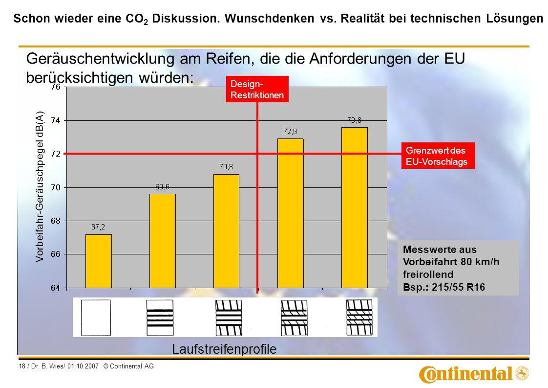 Schon wieder eine CO 2 Diskussion. Wunschdenken vs. Realität bei technischen Lösungen 18 / Dr. B. Wies/ 01.10.2007 © Continental AG Vorbeifahr-Geräusc