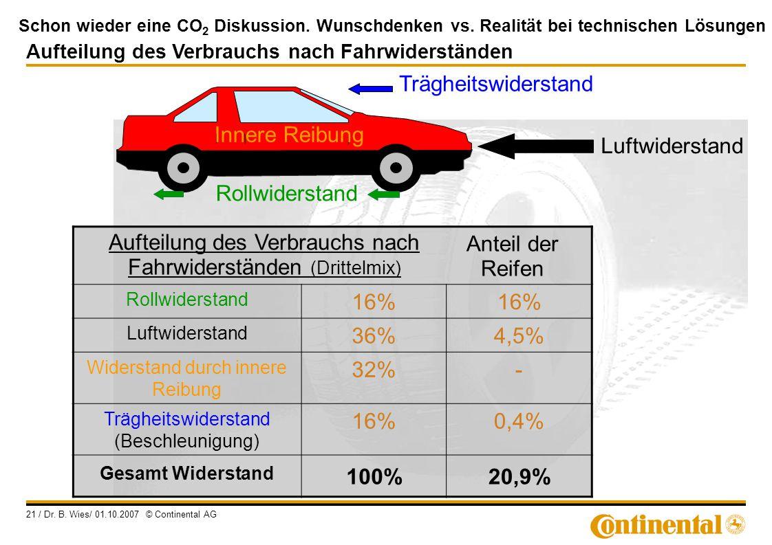 Schon wieder eine CO 2 Diskussion. Wunschdenken vs. Realität bei technischen Lösungen 21 / Dr. B. Wies/ 01.10.2007 © Continental AG Luftwiderstand Rol