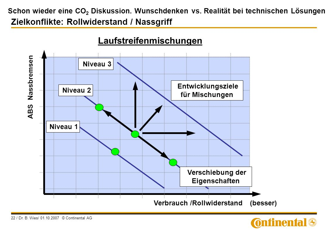 Schon wieder eine CO 2 Diskussion. Wunschdenken vs. Realität bei technischen Lösungen 22 / Dr. B. Wies/ 01.10.2007 © Continental AG ABS Nassbremsen Ni