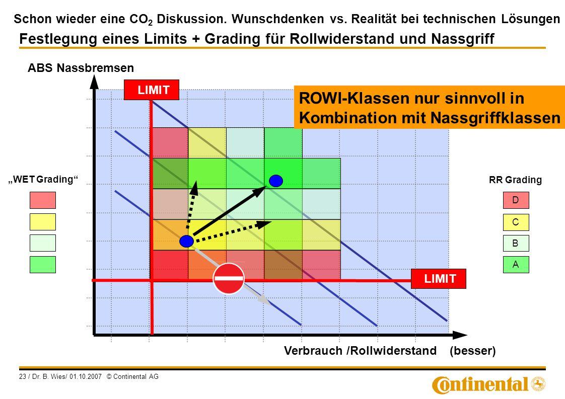 Schon wieder eine CO 2 Diskussion. Wunschdenken vs. Realität bei technischen Lösungen 23 / Dr. B. Wies/ 01.10.2007 © Continental AG ABS Nassbremsen Fe