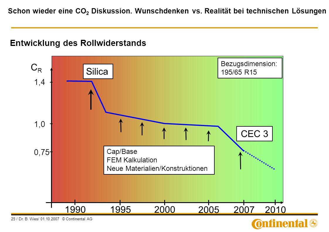 Schon wieder eine CO 2 Diskussion. Wunschdenken vs. Realität bei technischen Lösungen 25 / Dr. B. Wies/ 01.10.2007 © Continental AG 1,4 1,0 0,75 CRCR