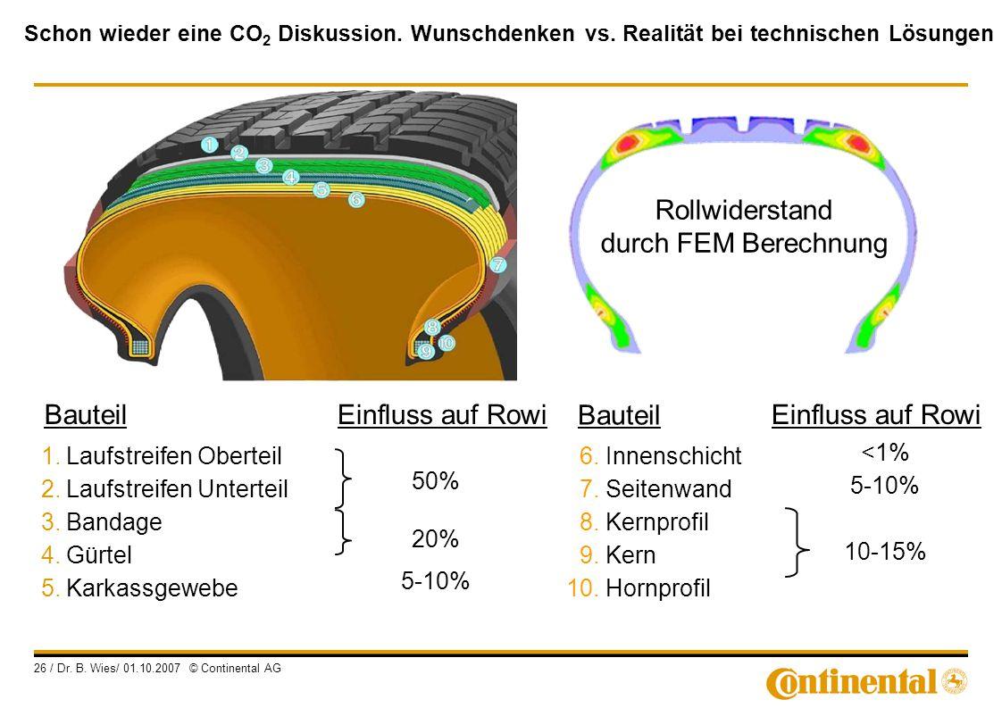 Schon wieder eine CO 2 Diskussion. Wunschdenken vs. Realität bei technischen Lösungen 26 / Dr. B. Wies/ 01.10.2007 © Continental AG 6. Innenschicht 7.