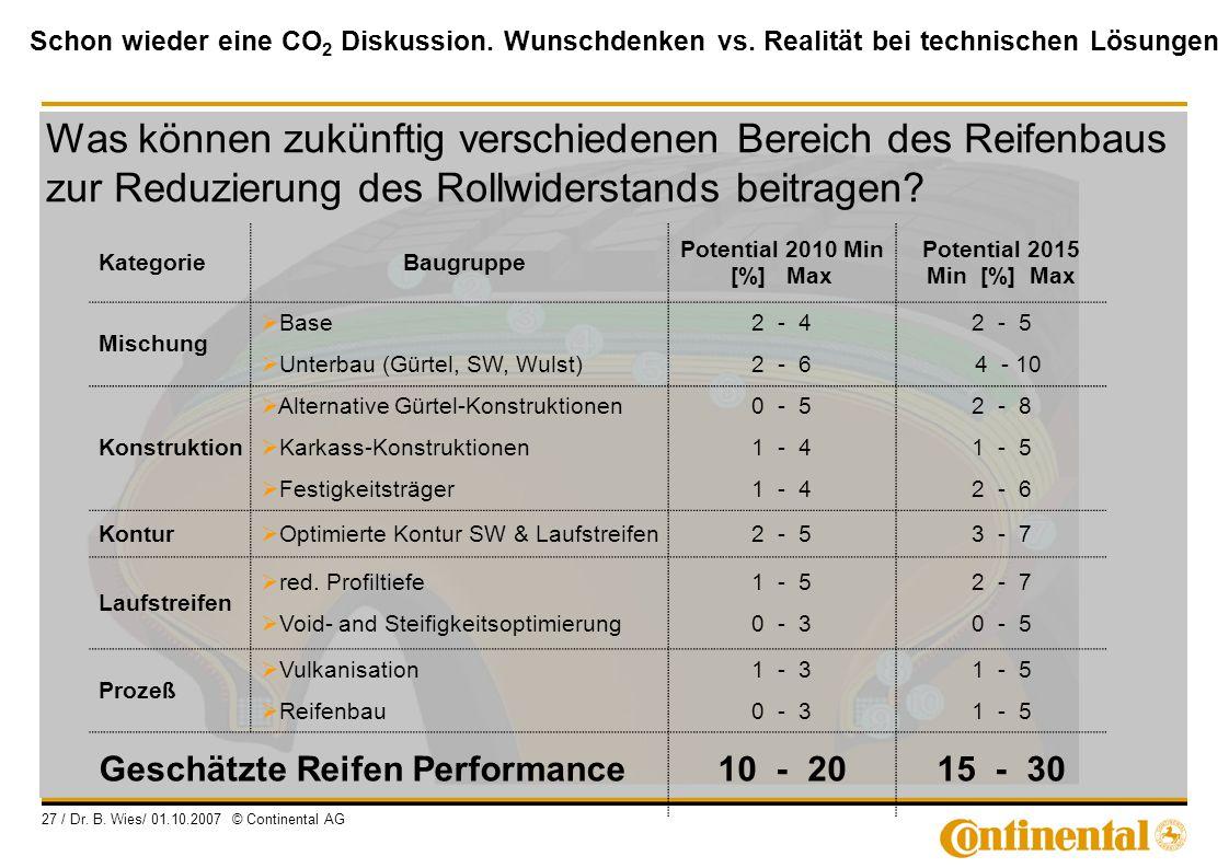 Schon wieder eine CO 2 Diskussion. Wunschdenken vs. Realität bei technischen Lösungen 27 / Dr. B. Wies/ 01.10.2007 © Continental AG KategorieBaugruppe