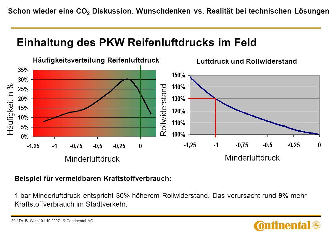 Schon wieder eine CO 2 Diskussion. Wunschdenken vs. Realität bei technischen Lösungen 29 / Dr. B. Wies/ 01.10.2007 © Continental AG Beispiel für verme