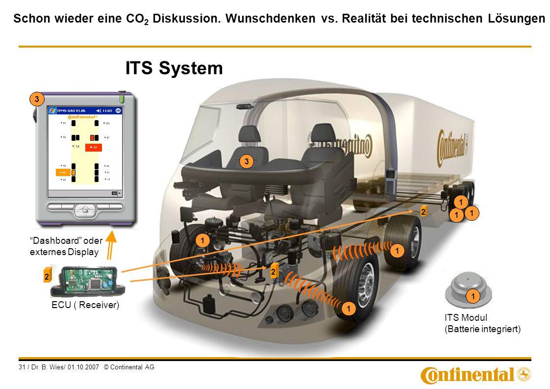 Schon wieder eine CO 2 Diskussion. Wunschdenken vs. Realität bei technischen Lösungen 31 / Dr. B. Wies/ 01.10.2007 © Continental AG 2 2 1 ) ) ) ) ) )