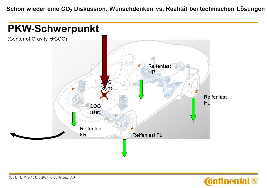 Schon wieder eine CO 2 Diskussion. Wunschdenken vs. Realität bei technischen Lösungen 33 / Dr. B. Wies/ 01.10.2007 © Continental AG Reifenlast FR Reif