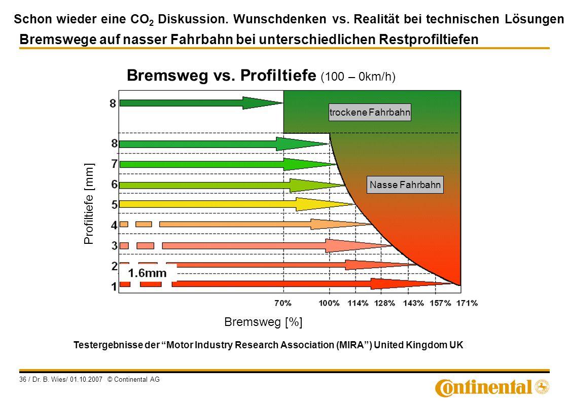 Schon wieder eine CO 2 Diskussion. Wunschdenken vs. Realität bei technischen Lösungen 36 / Dr. B. Wies/ 01.10.2007 © Continental AG Bremswege auf nass