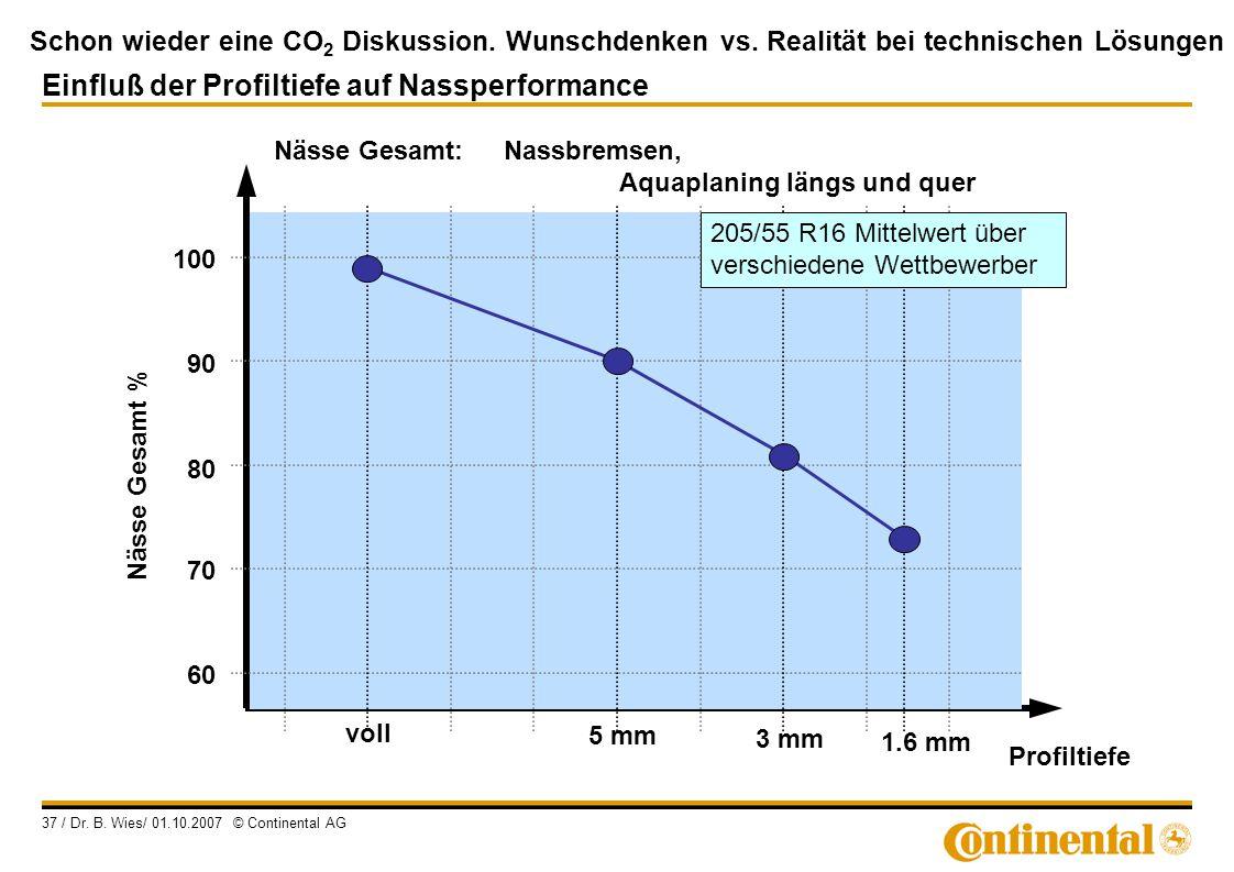 Schon wieder eine CO 2 Diskussion. Wunschdenken vs. Realität bei technischen Lösungen 37 / Dr. B. Wies/ 01.10.2007 © Continental AG Nässe Gesamt % Pro