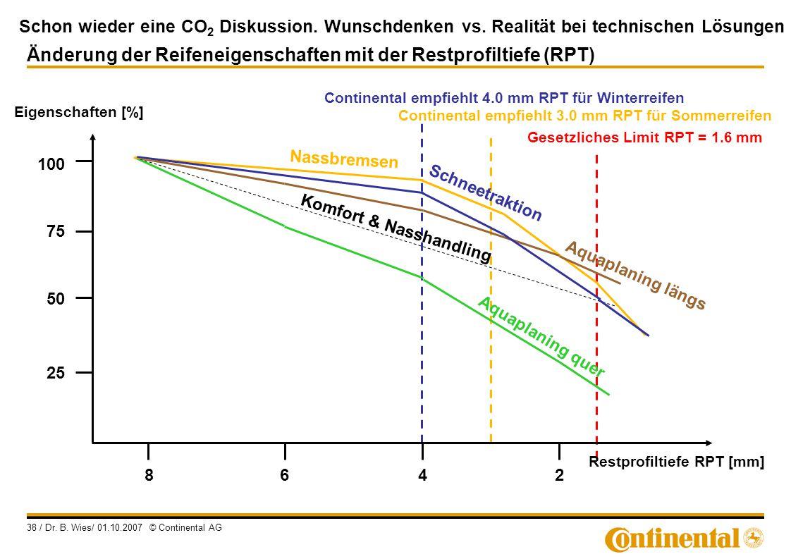 Schon wieder eine CO 2 Diskussion. Wunschdenken vs. Realität bei technischen Lösungen 38 / Dr. B. Wies/ 01.10.2007 © Continental AG 75 Eigenschaften [