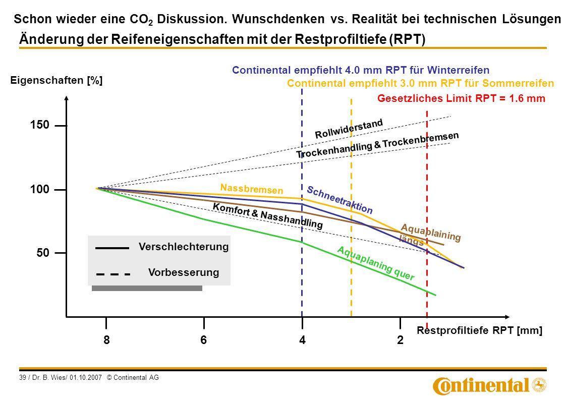 Schon wieder eine CO 2 Diskussion. Wunschdenken vs. Realität bei technischen Lösungen 39 / Dr. B. Wies/ 01.10.2007 © Continental AG Continental empfie