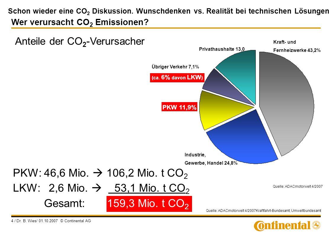 Schon wieder eine CO 2 Diskussion. Wunschdenken vs. Realität bei technischen Lösungen 4 / Dr. B. Wies/ 01.10.2007 © Continental AG Wer verursacht CO 2