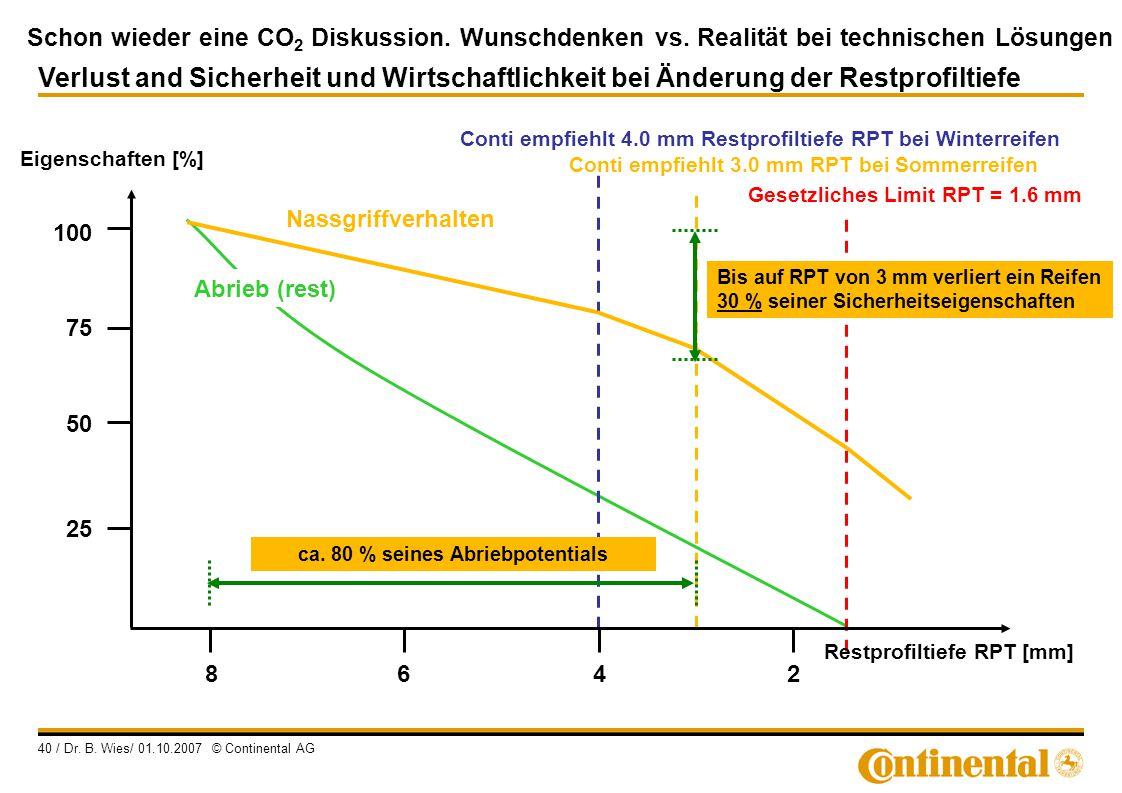 Schon wieder eine CO 2 Diskussion. Wunschdenken vs. Realität bei technischen Lösungen 40 / Dr. B. Wies/ 01.10.2007 © Continental AG Conti empfiehlt 3.