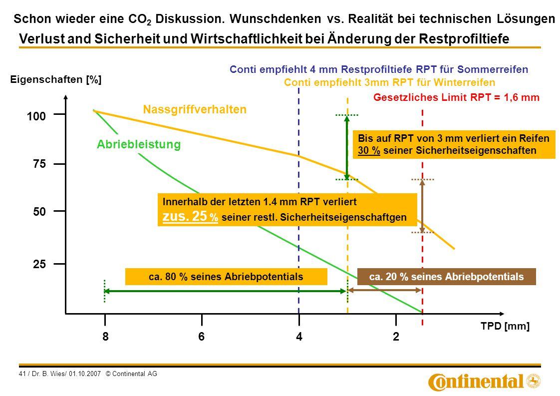 Schon wieder eine CO 2 Diskussion. Wunschdenken vs. Realität bei technischen Lösungen 41 / Dr. B. Wies/ 01.10.2007 © Continental AG Conti empfiehlt 3m