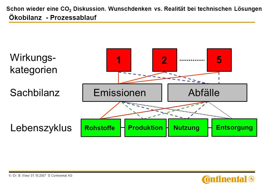Schon wieder eine CO 2 Diskussion. Wunschdenken vs. Realität bei technischen Lösungen 6 / Dr. B. Wies/ 01.10.2007 © Continental AG Wirkungs- kategorie