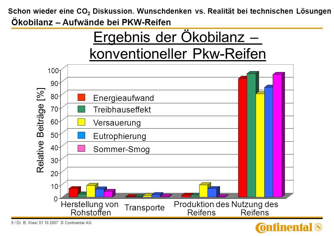 Schon wieder eine CO 2 Diskussion. Wunschdenken vs. Realität bei technischen Lösungen 9 / Dr. B. Wies/ 01.10.2007 © Continental AG Ergebnis der Ökobil