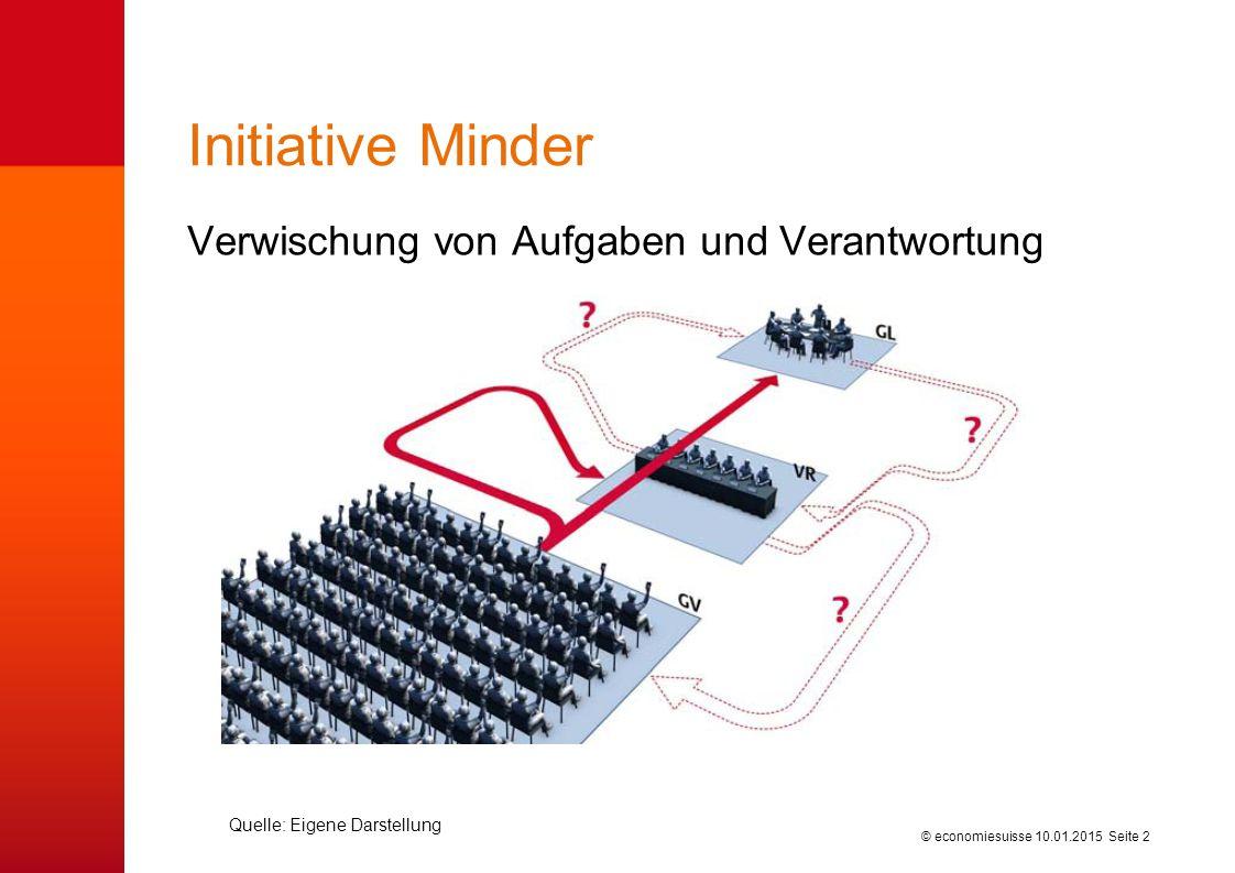 © economiesuisse Initiative Minder Verwischung von Aufgaben und Verantwortung 10.01.2015 Seite 2 Quelle: Eigene Darstellung