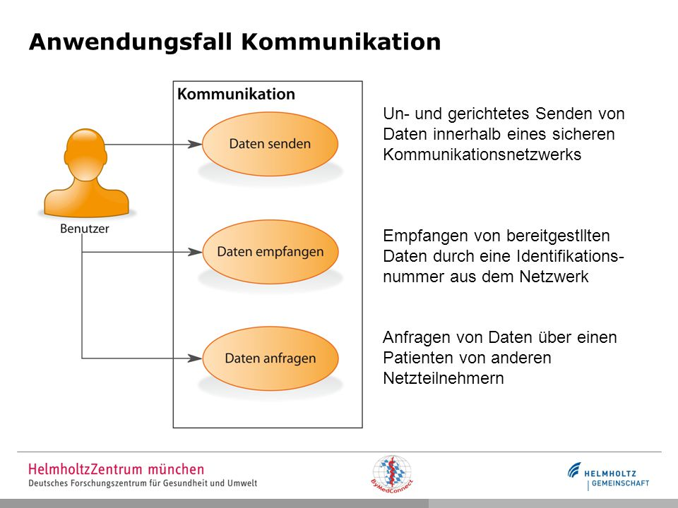 Anwendungsfall Kommunikation Un- und gerichtetes Senden von Daten innerhalb eines sicheren Kommunikationsnetzwerks Empfangen von bereitgestllten Daten durch eine Identifikations- nummer aus dem Netzwerk Anfragen von Daten über einen Patienten von anderen Netzteilnehmern